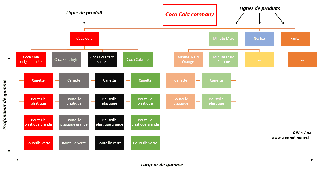 La gamme de produits Coca Cola