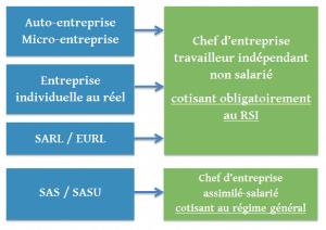 Le statut du dirigeant entrepreneur