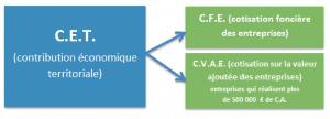 CFE-CVAE-CET