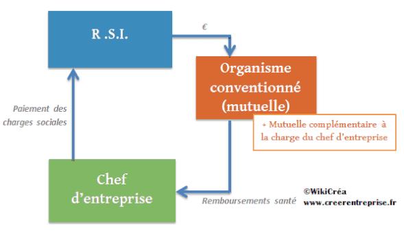 fonctionnement-rsi-mutuelle-organisme-conventionne