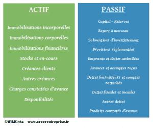 L Actif Et Le Passif En Comptabilite Definitions Simples