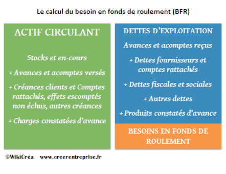 calcul besoin fonds roulement