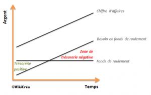 Le Bfr Besoin En Fonds De Roulement Calcul Et Definition