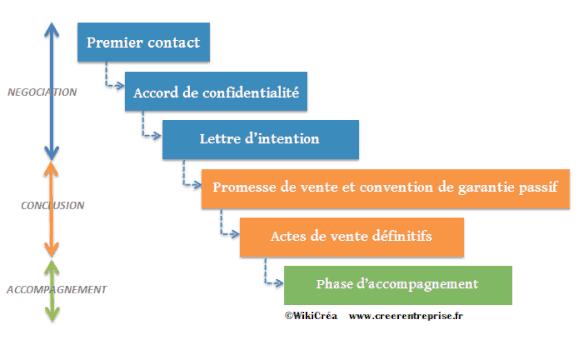 Image result for vente d'entreprise