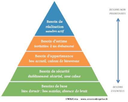 pyramide-maslow-besoins-clients