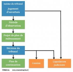 schéma procédure redressement liquidation judiciaire