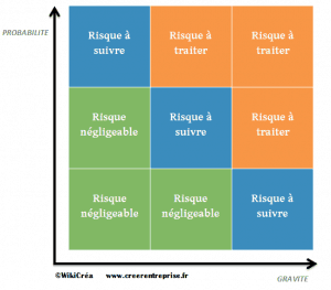 Stratégie et tactique de gestion des risques de l'entreprise