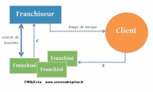 Le système et fonctionnement des réseaux de franchise