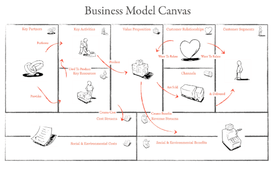 Business Model Canvas En Francais Word A Telecharger