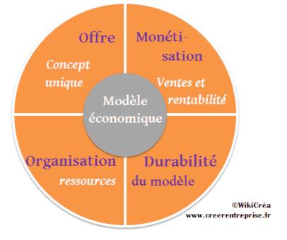 Modèle économique schéma
