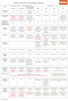tableau-comparatif-statuts-juridiques-entreprise