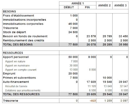 Le Plan De Financement A 3 Ans Definition Modele