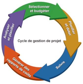cycle de vie projet