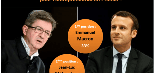 resultat sondages presidentielles