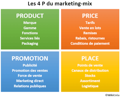 4P marketing mix definition