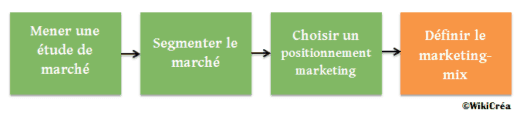 4P marketing mix positionnement