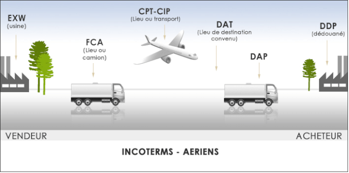 incoterms aeriens