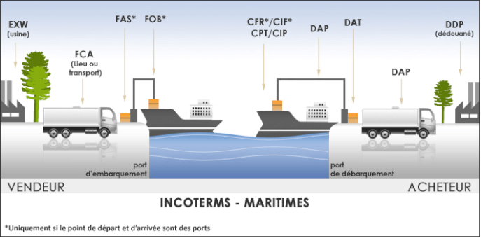 Incoterms La Liste 224 Jour 2018 D 233 Finitions