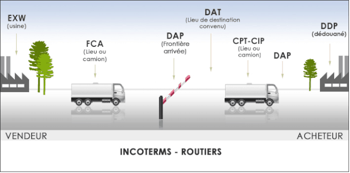 incoterms routiers