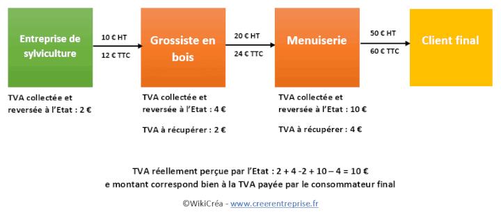 schéma TVA fonctionnement mécanisme