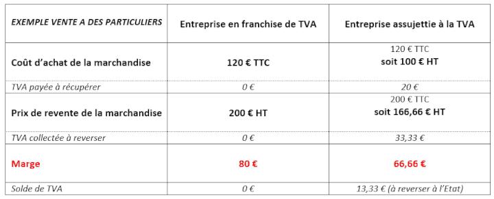 schema mecanisme tva exemple 2