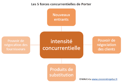 Analyse de la concurrence m thodologie en 4 tapes - Les forces concurrentielles de porter ...