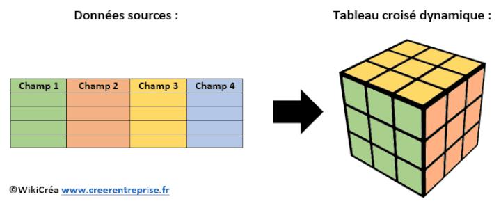 Les Tableaux Croises Dynamiques Pour Gerer Son Entreprise Tuto