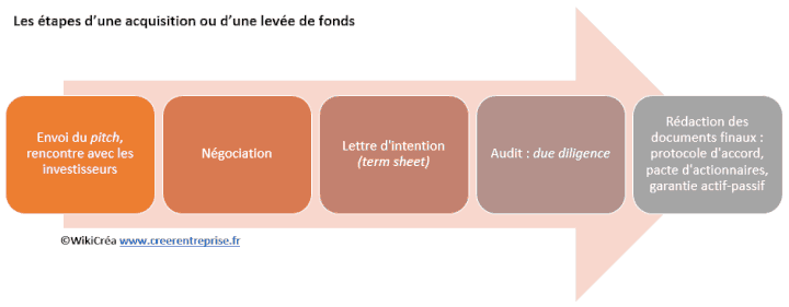 La Due Diligence Definition Methode