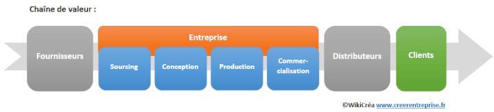 Différents modèles économiques d'entreprise: 15 exemples