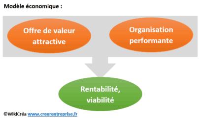 differents modele economique entreprise