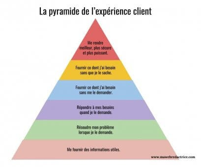 La pyramide de l'expérience client